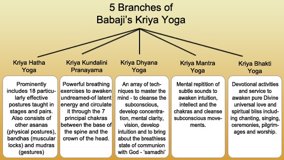 Babaji's Kriya Yoga