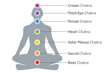Yoga and the Chakras – How Are They Connected?